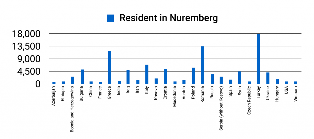 Resident in Nuremberg